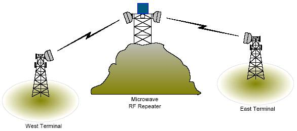 Microwave RF Repeater reference drawing